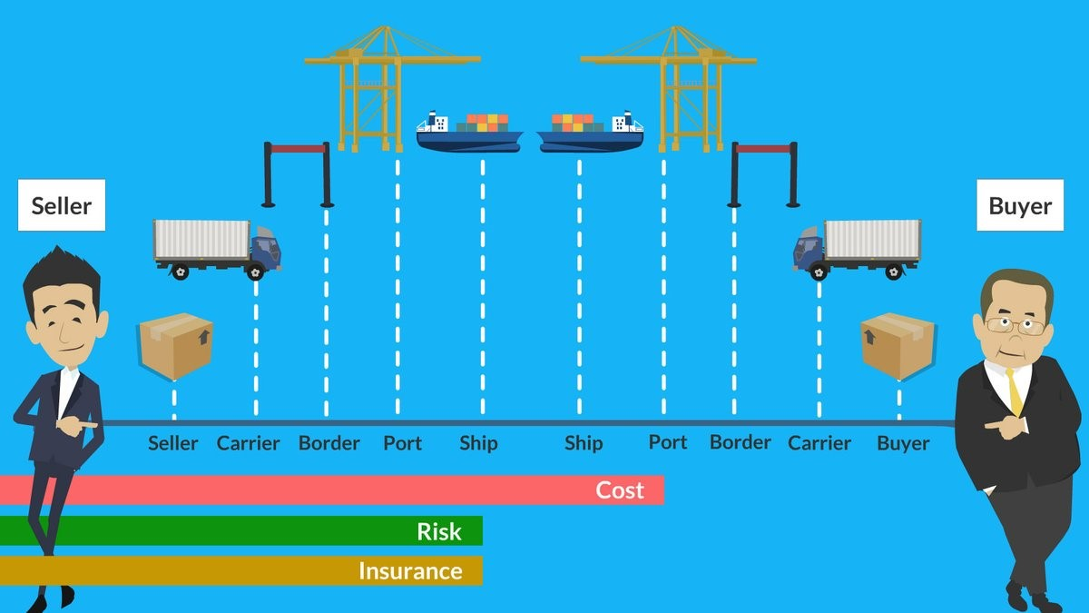 What is Incoterms1